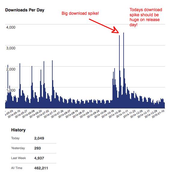 Custom Login Downloads Per Day